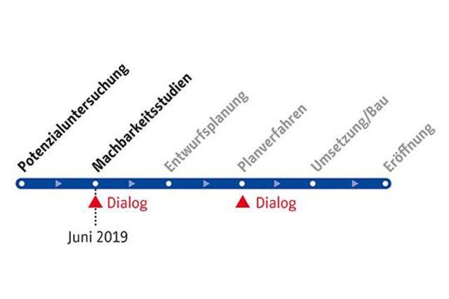 Zeitschiene Radschnellverbindungen Berlin-Spandau infraVelo